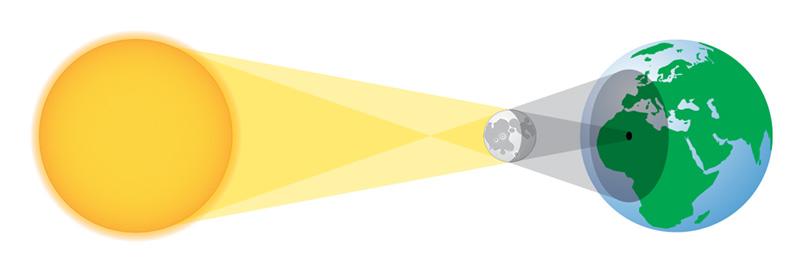 Geometrija pomrčine Sunca