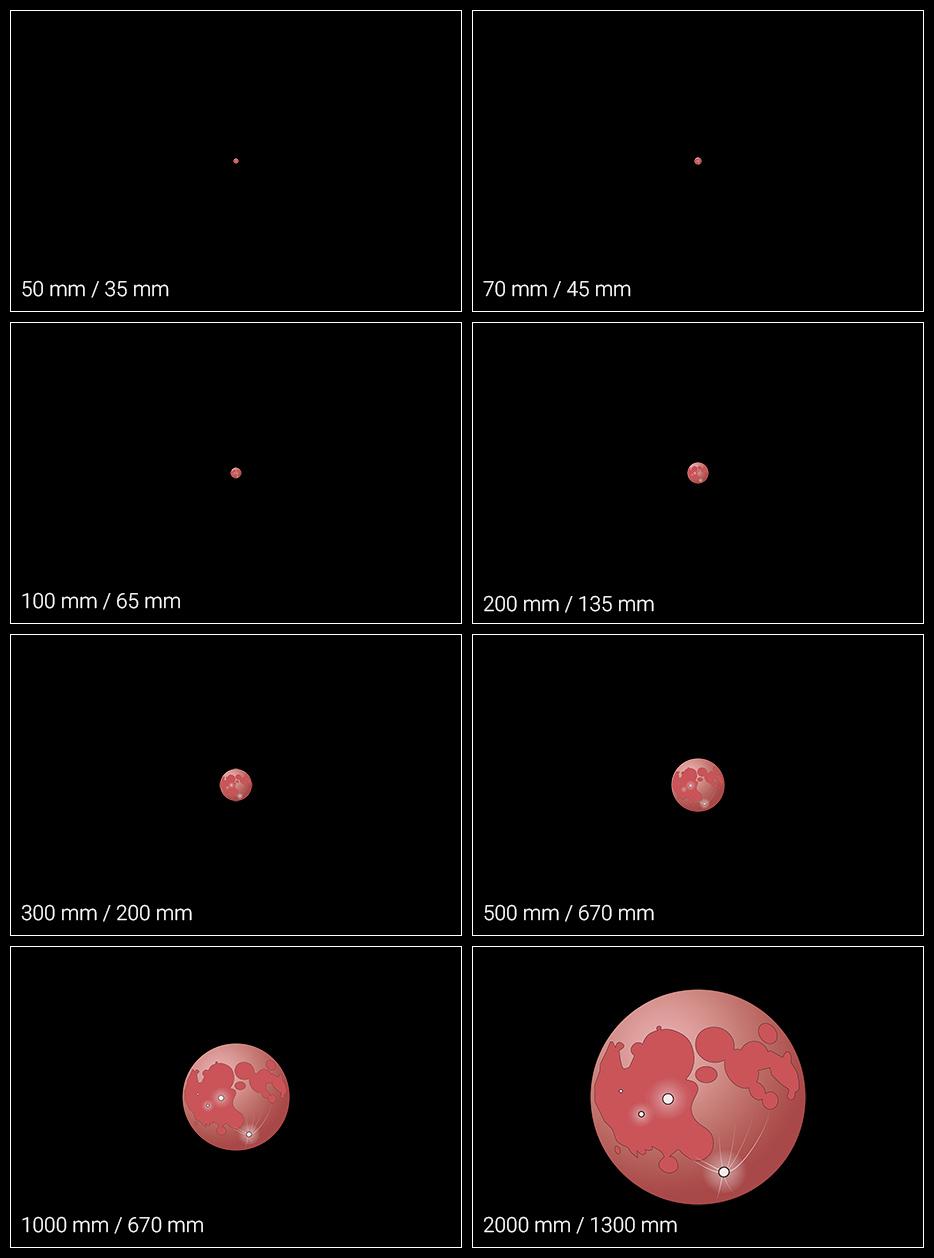 Veličina Mjeseca u odnosu na žarišnu duljinu objektiva.